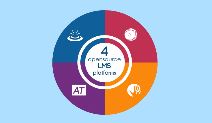 Top 4 Open Source LMS Platforms